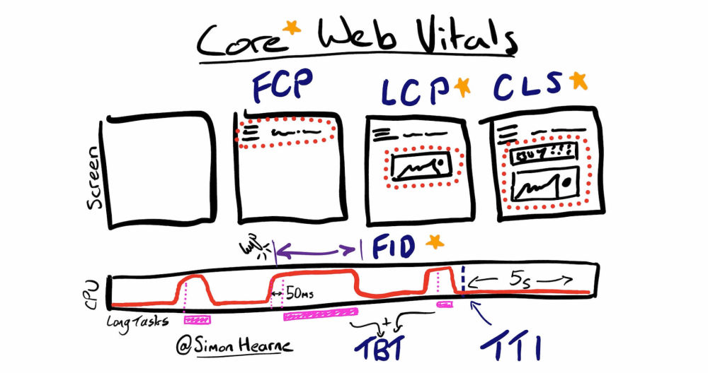 How to Improve Core Web Vitals