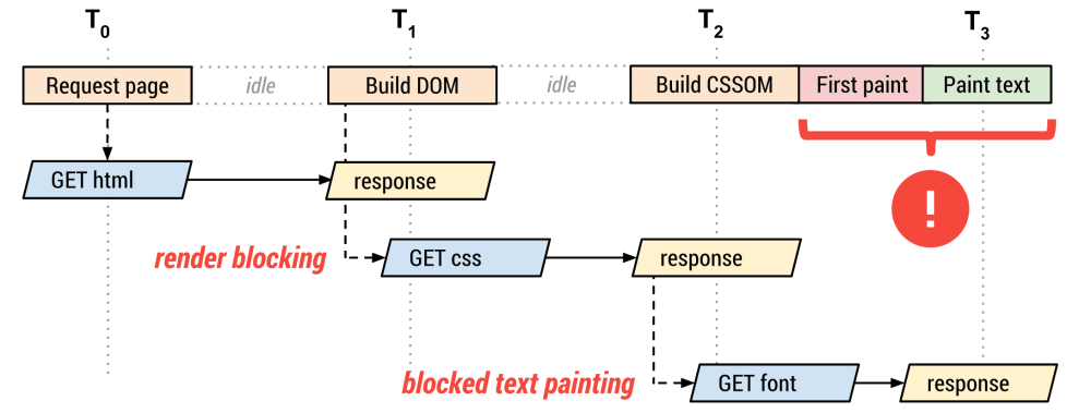 flow diagram shows that web font loading is blocked by render tree construction